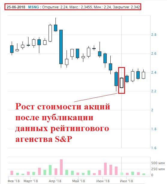 курс акций Мосэнерго