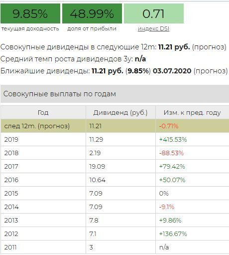 прогноз акций Мостотрест