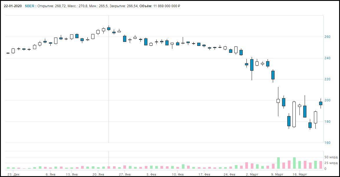 прогноз акций Сбербанк